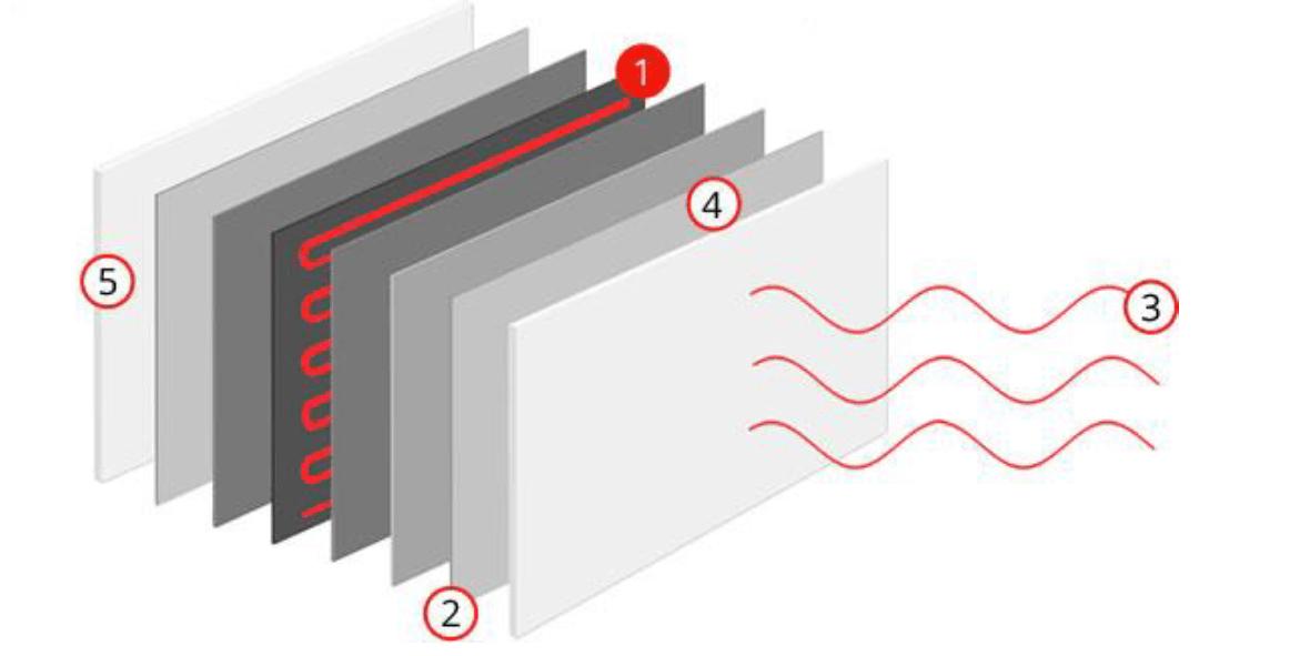 werkingsprincipe infraroodpanelen